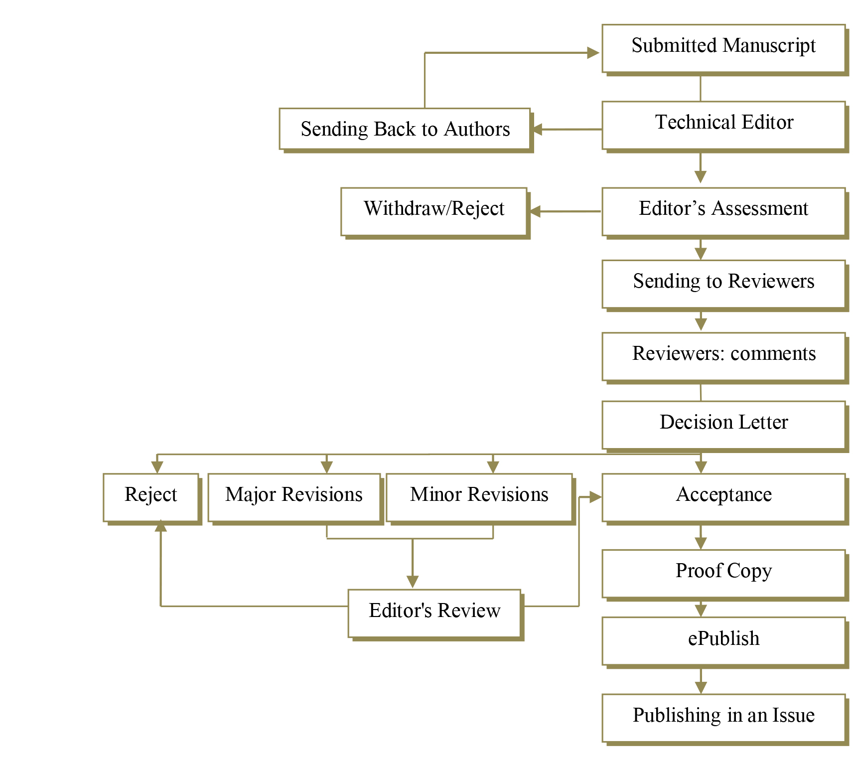 Peer Review Process | Journal of Nephropharmacology